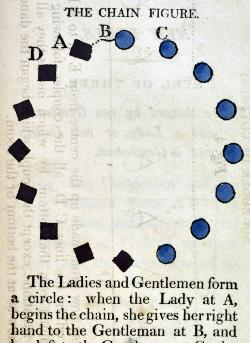 An Analysis of Country Dancing by T. Wilson (1808)